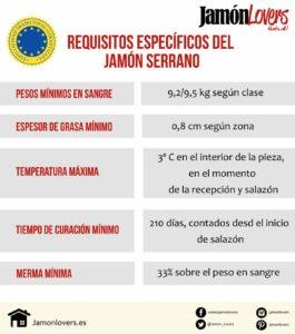 Jamón Serrano, requisitos ETG