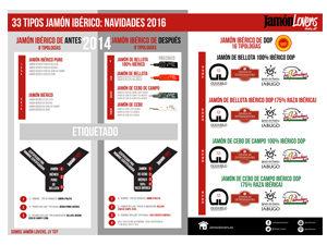 Clases Jamones Ibéricos: Tipología Jamón Ibérico