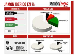 Porcentajes de elaboración del jamón ibérico