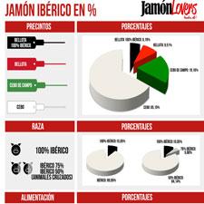 Jamón Ibérico en Porcentajes