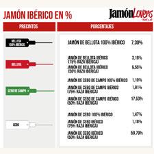 Porcentajes Jamón Ibérico