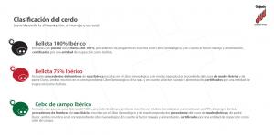 Clasificación jamón ibérico Denominación Protegida Guijuelo