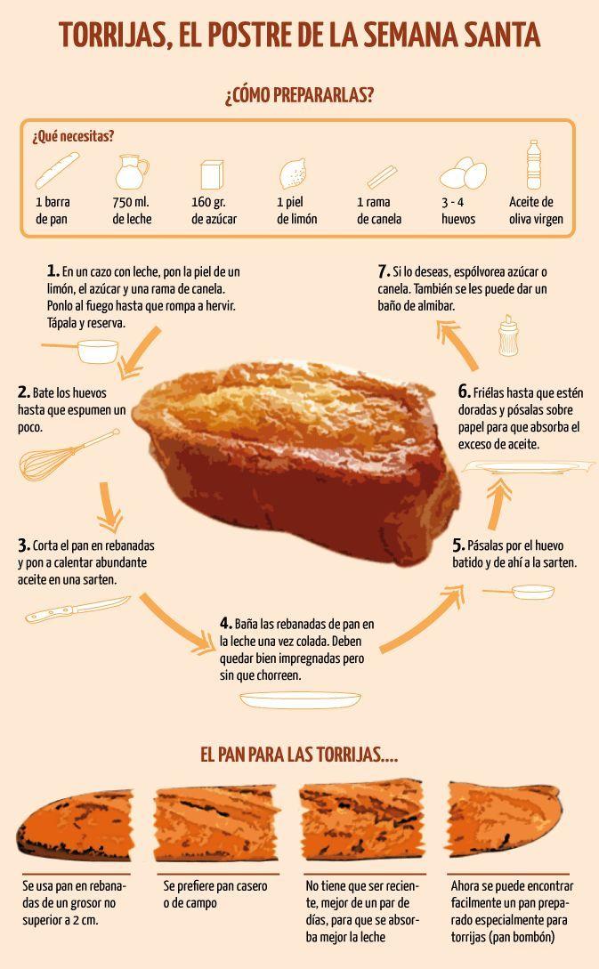 Infografía sobre cómo hacer torrijas