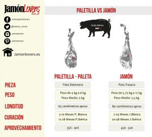 Diferencias generales entre jamón y paletilla de cerdo ibérico