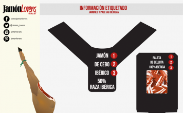 Denominación de venta y etiquetado de productos ibéricos tras la norma 2014: Jamón y Paleta Infografía