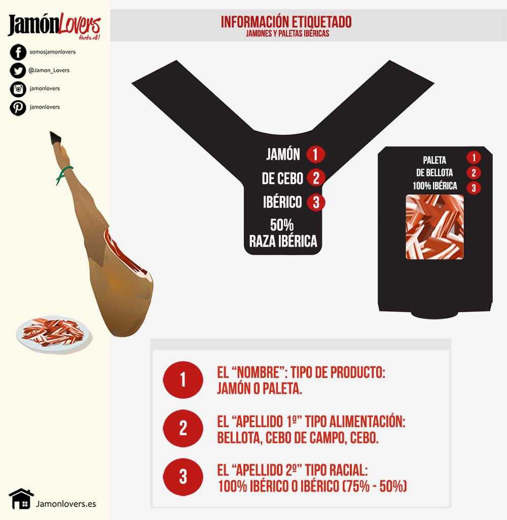 Denominación de venta y etiquetado del jamón ibérico