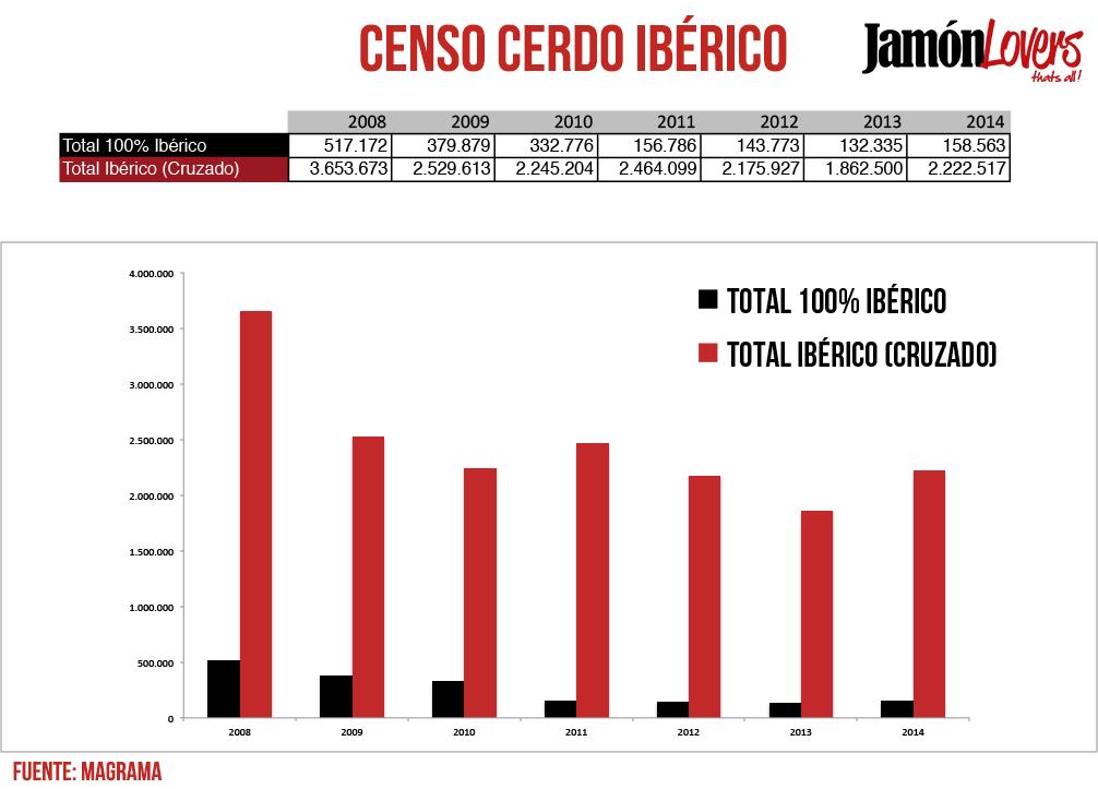 Datos de censo del cerdo ibérico