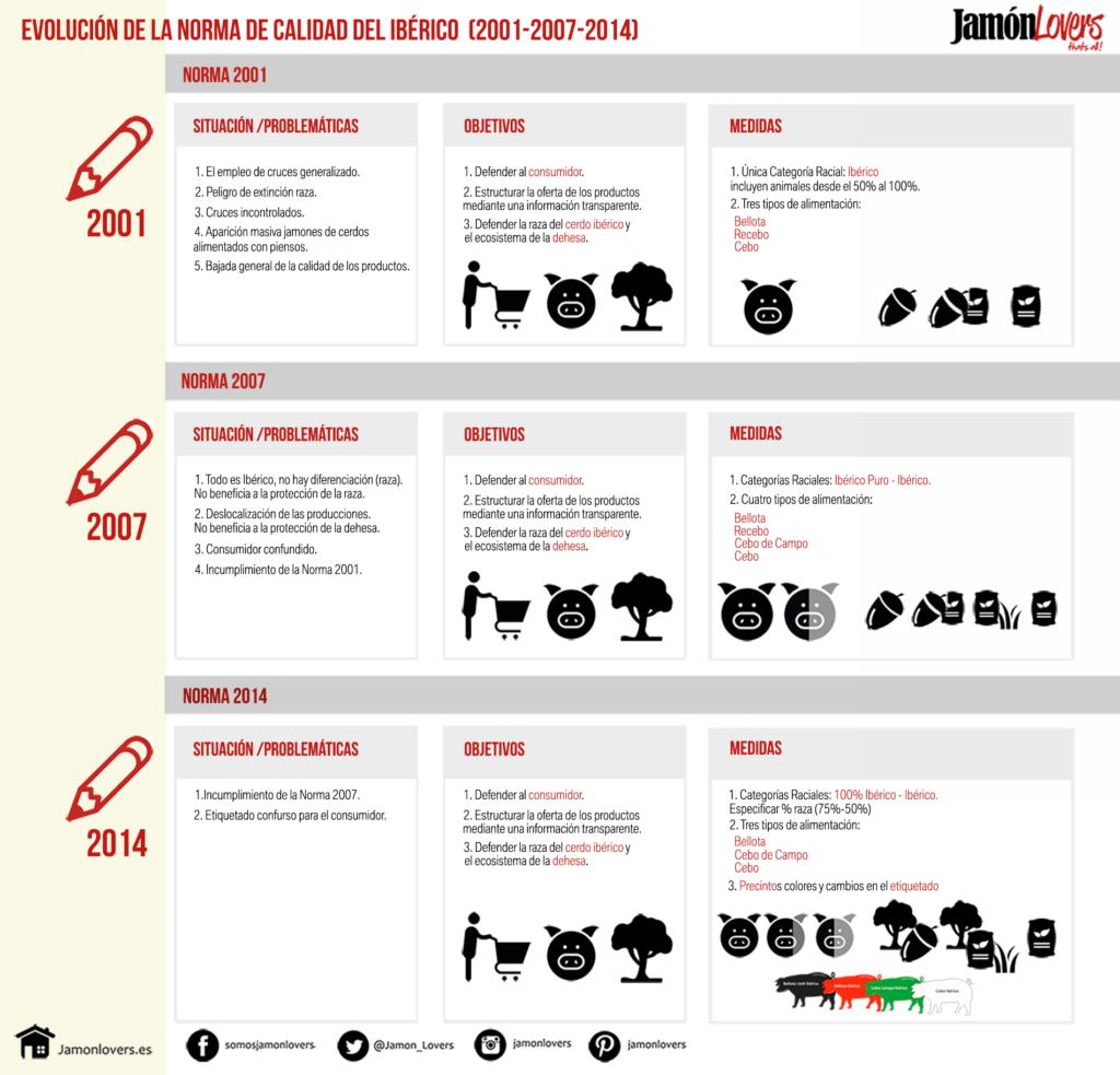 Evolución de la norma de calidad del jamón ibérico