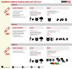 Evolución de la norma de calidad del Ibérico. Infografía Norma Jamón Ibérico