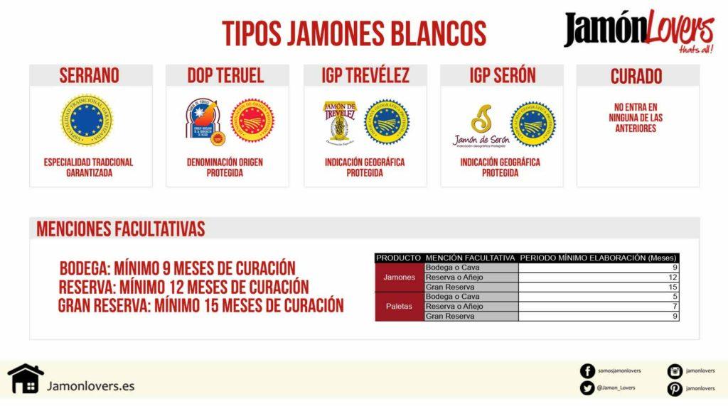 Clasificación Jamón Blanco