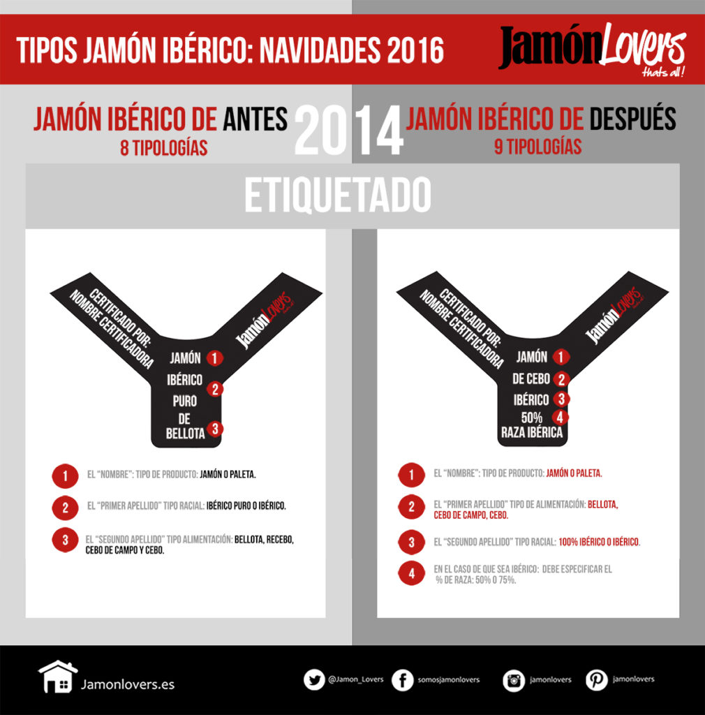 Etiquetas Jamón Ibérico