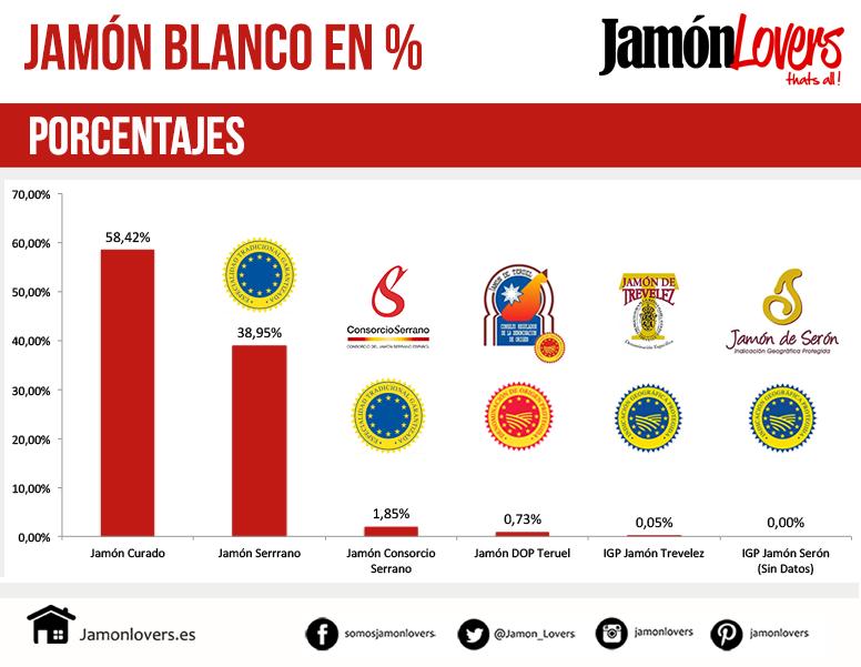 Porcentajes de elaboración del jamón blanco