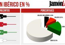 Tipologías de Jamón Ibérico en porcentajes de cara a estas Navidades