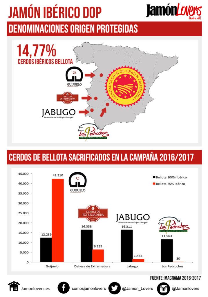 Denominaciones de Origen Protegidas del Jamón Ibérico en España