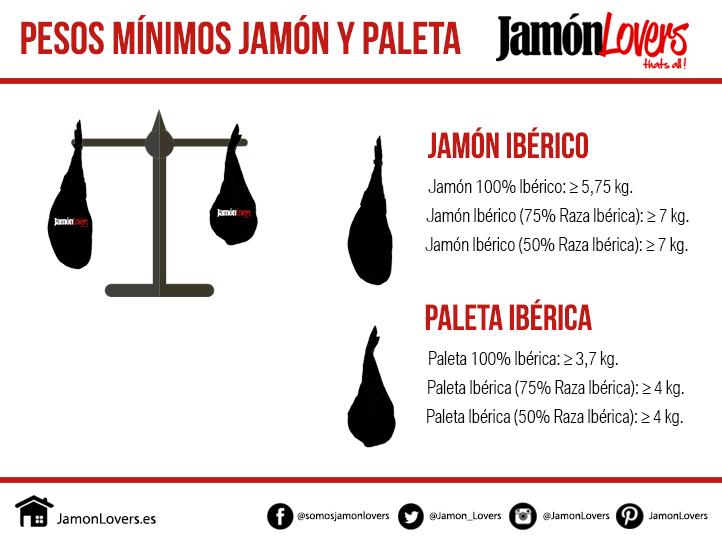 Pesos mínimo jamón ibérico o paleta ibérica. Norma de calidad de los productos ibéricos.