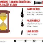 ¿Cuáles son los tiempos mínimos de elaboración del jamón ibérico?