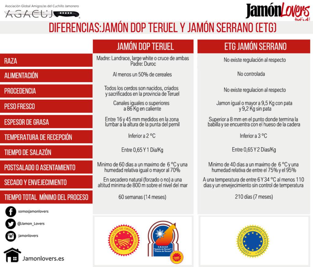 Diferencias: Jamón DOP de Teruel y Jamón Serrano (ETG)