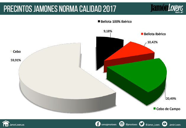 Datos precintos jamones ibéricos 2017, norma de calidad jamon ibérico