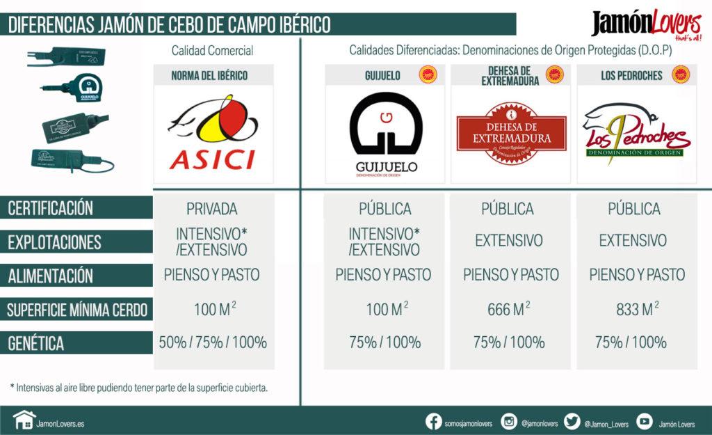 Comparativa del Jamón de Cebo de Campo Ibérico