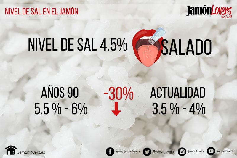 Nivel de sal en el jamón, salinidad en el jamón