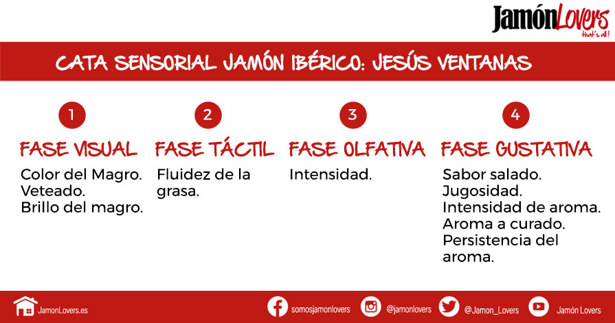 Cata sensorial jamón ibérico, Jesús Ventanas