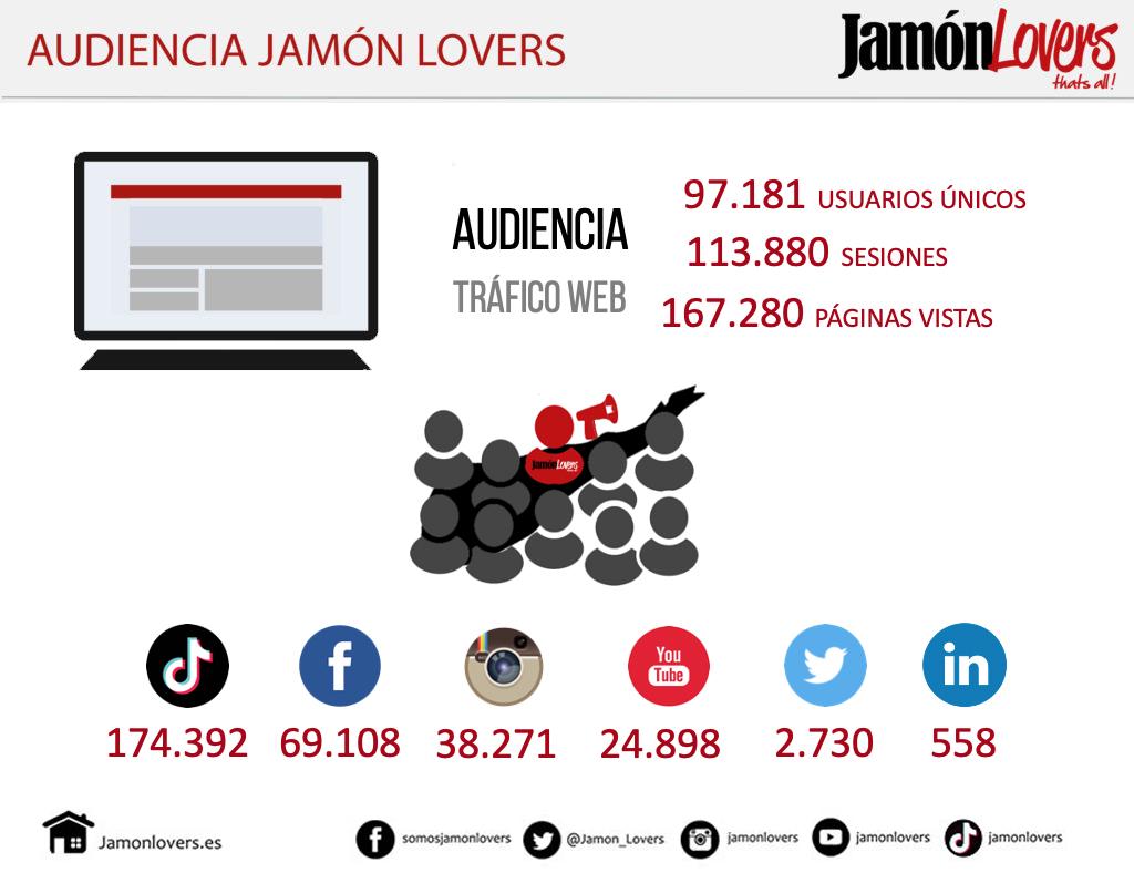 Marketing del jamón audiencia Jamón Lovers.