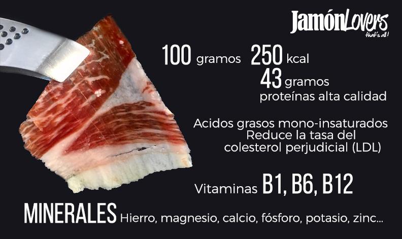Beneficios Jamón Ibérico Nutriscore