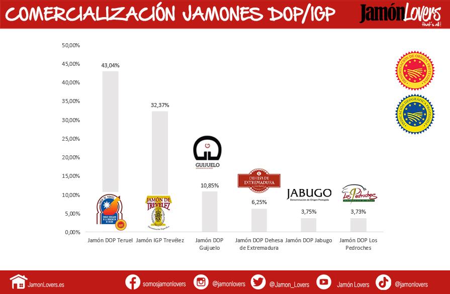 Comercialización Jamones Calidad Diferenciada España (DOP - IGP)