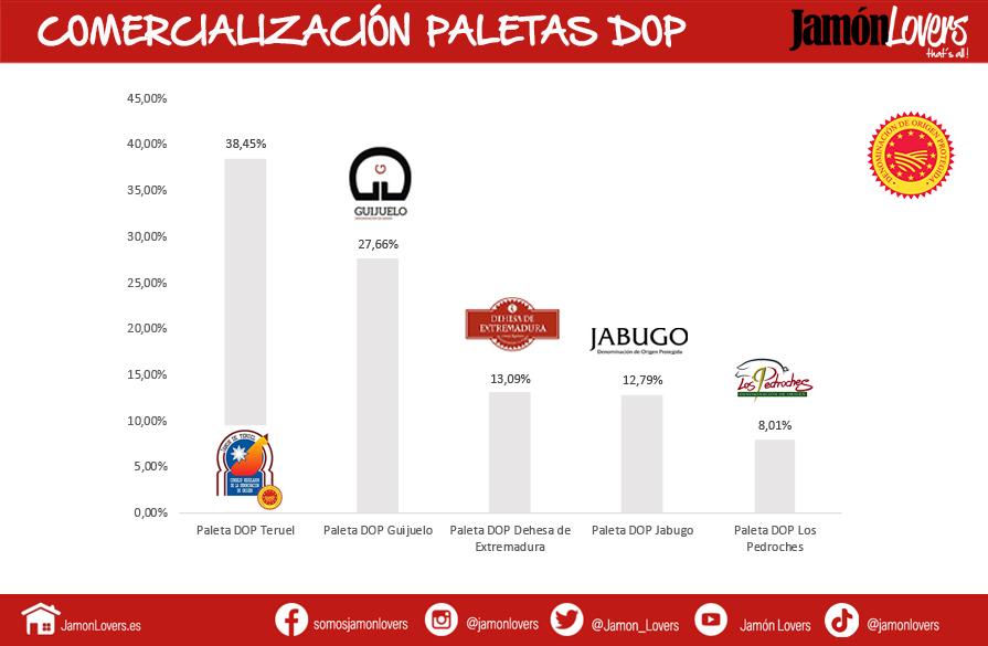 Comercialización Paletas Calidad Diferenciada España (DOP)