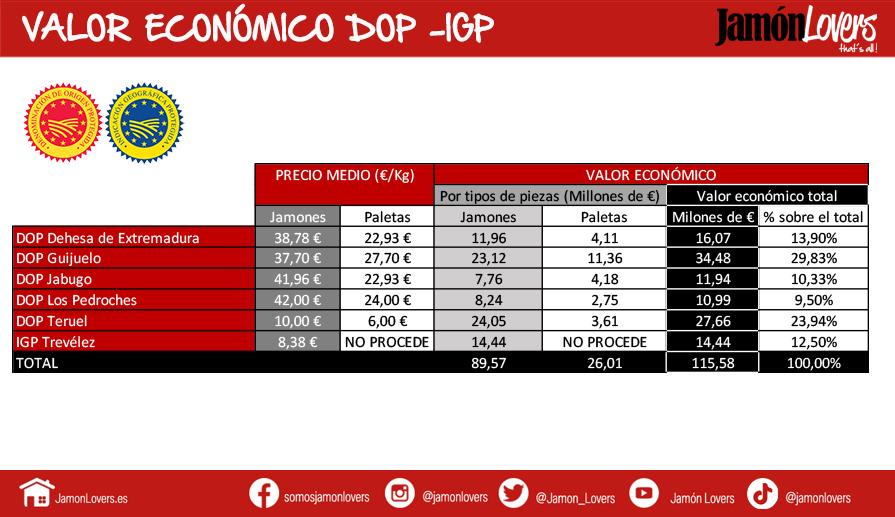 Valor economico jamones y paletas DOP e IGP