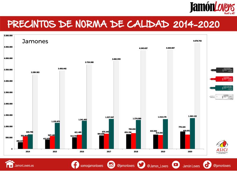 Evolución precintos jamón ibérico desde 2014 hasta 2020