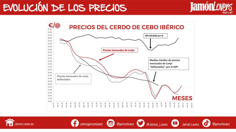 Evolución de los precios del cerdo de Cebo