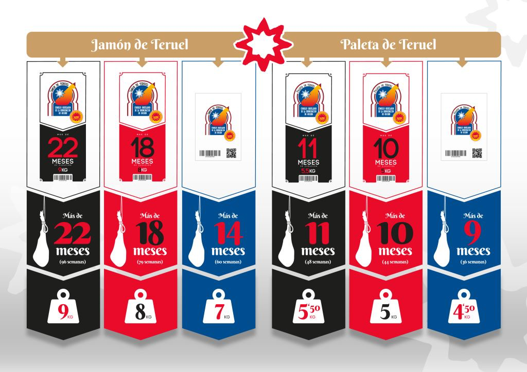 Nueva categorización del Jamón y Paleta DOP Teruel